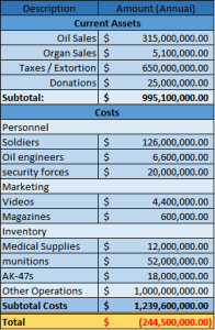 Figure 4 - ISIS is operating under an estimated $245 million deficit.