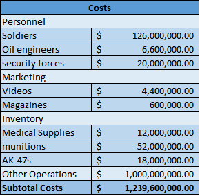 Figure 3 - Estimate ISIS annual costs